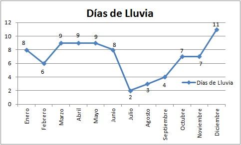 Iberika Paintball en Madrid - Grafico de temperatura y precipitaciones